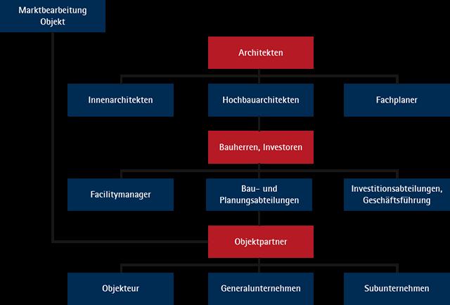 Rollen im Objektgeschäft – Grafik